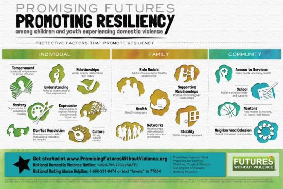 Promoting Resiliency Infographic